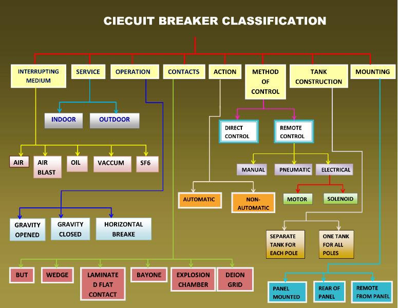 What is Circuit Breaker ?