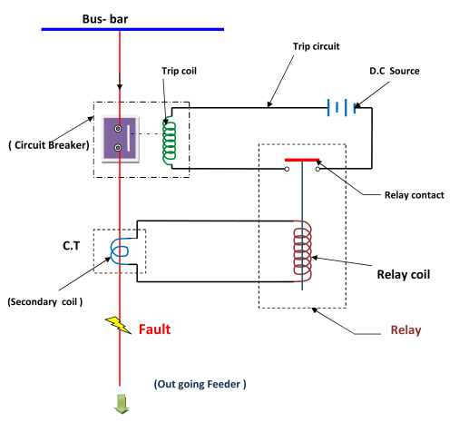 protective relay electricalunits com rh electricalunits com protective relay circuit diagram protection relay wiring diagram