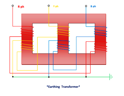 the distribution of currents in the various windings of the earthing  transformer, under the single line to a ground fault condition on phase b,