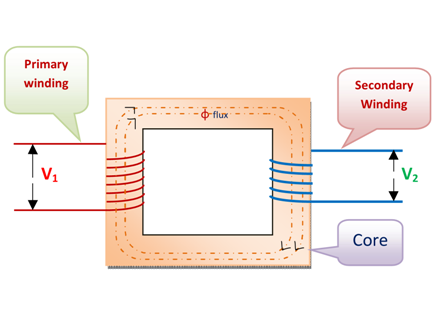 Core type Transformer and Shell type Transformer | Electricalunits com