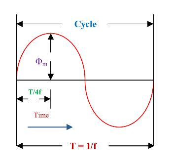 Emf equation of transformer electricalunits emf equation of transformer ccuart Images