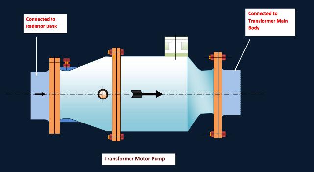Oil Pump of Transformer | Electricalunits.com Oil Pump Three Phase Motor Wiring Diagram on