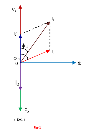 Transformer on on load condition electricalunits in fig shown the vector diagram of a transformer when the load is non inductive and when the load is inductive if we assume voltage transformation ratio ccuart Images