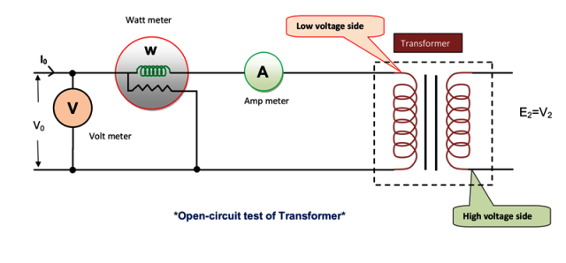 for measuring the open circuit test the high voltage winding is left open a wattmeter a voltmeter and an ammeter are connected in the another winding ie