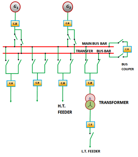 Main and Transfer Busbar Arrangement | Electricalunits.com