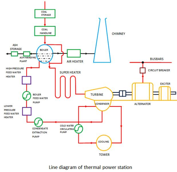 What is Thermal Power Station or Steam Power Station ...